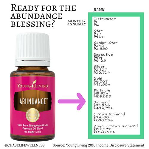 abundance-500